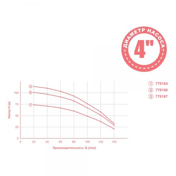 Насос центробежный 2.2кВт H 119(76)м Q 140(100)л/мин Ø102мм mid AQUATICA (778167)
