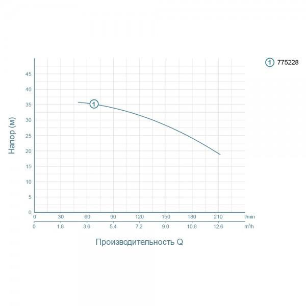 Насос центробежный 1.5кВт Hmax 37.5м Qmax 250л/мин LEO (775228)