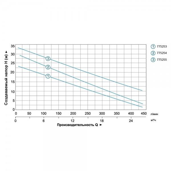 Насос центробежный 1.1кВт Hmax 25м Qmax 440л/мин LEO (775253)