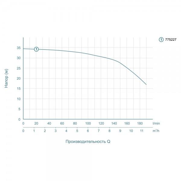 Насос центробежный 1.1кВт Hmax 34.5м Qmax 220л/мин LEO (775227)