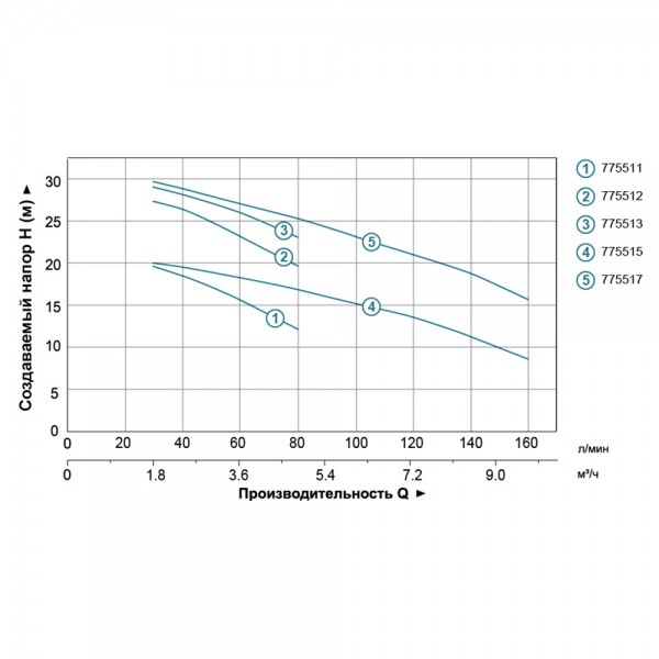 Насос центробежный 1,1кВт Hmax 30.2м Qmax 160л/мин (нерж) LEO 3.0 (775517)