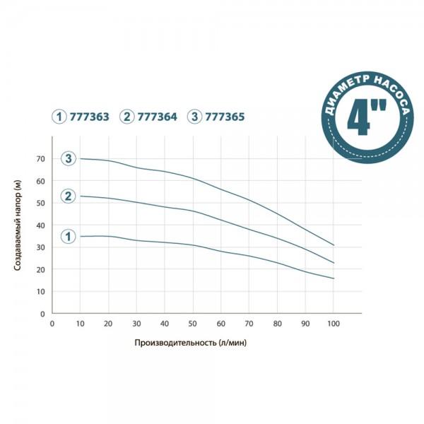 Насос с нижним забором воды 0.75кВт H 53(39)м Q 100(66)л/мин Ø100мм+поплавок DONGYIN (777364)