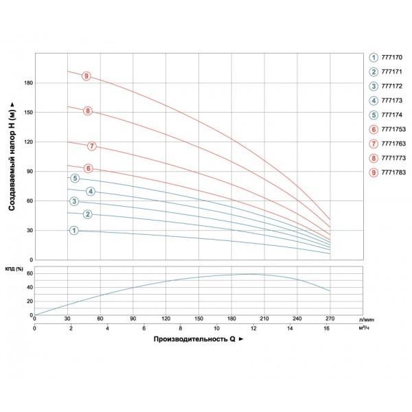 Насос центробежный скважинный 380В 5.5кВт H 163(90)м Q 270(200)л/мин Ø102мм AQUATICA (DONGYIN) (7771773)