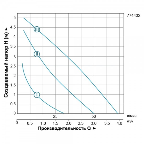 Насос циркуляционный 96Вт Hmax 6м Qmax 66л/мин Ø1 1/2